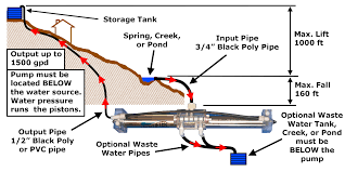 low volume water pump high lifter gravity pump faq