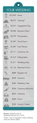 average wedding dress cost infographic the national average cost of a wedding is 28 427