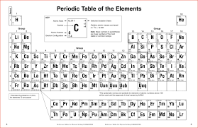 Oxidation Numbers On Periodic Table Periodic Table Of Elements 2017 Printable Brokeasshome Com