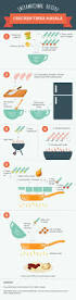 541 best great restaurant infographics images on pinterest