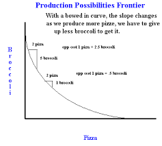 what are ppfs production possibility frontiers and what does