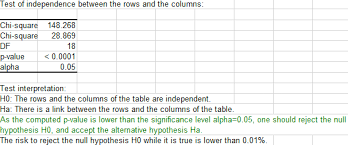 Chi Square P Value Table Correspondence Analysis Ca From A Contingency Table Xlstat