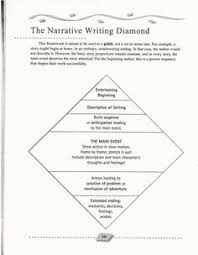 creative writing beach essay   Open essay   Information for staff     creative writing My Everyday Classroom
