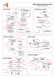 uml sequence diagram cheat sheet uml class diagram reference