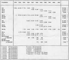 mercedes model codes mercedes ponton overview and production data mbzponton org