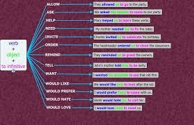 verb pattern prevent high intermediate level unit 8 grammar part b verb complements