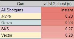pubg weapon stats counterswatch pubg weapon stats july 2017