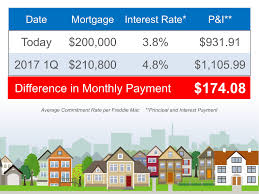 what price home could you buy for 1000 monthly mortgage st