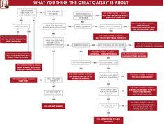 four symbols in the great gatsby the great gatsby character map from cliffs notes for f scott
