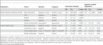 measuring morbidity associated with urinary schistosomiasis
