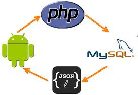 android json android restful webservice call and get and parse json array using