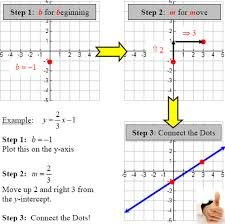 graphing linear equations slope intercept u0026 two intercepts