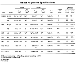 shelby drop alignment specs with manual steering vintage mustang