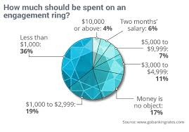 how much are engagement rings this is how much you should spend on an engagement ring
