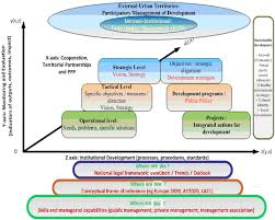 sustainability free full text sustainable development in