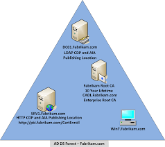 step by step guide single tier pki hierarchy deployment