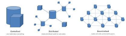 on decentralization of blockchain oracles part 1 u2013 oraclize