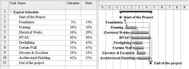 Typical Curtain Sizes by Review Of Detailed Schedules In Building Construction Journal Of
