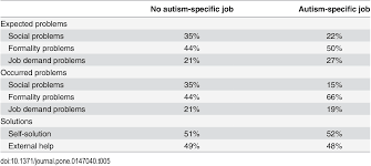 autism and overcoming job barriers comparing job related barriers