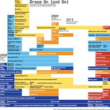 the american dream supermall 5 billion 5 governors 3