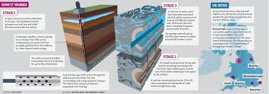 q u0026a shale gas and fracking environment the guardian