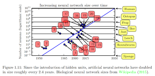 prediction when will the number of neurons in ai systems equal