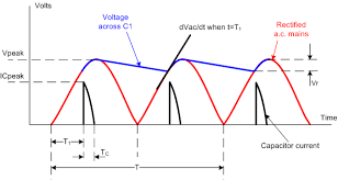 does a bridge rectifier care that much for ac frequency