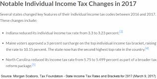south carolina tax tables 2016 2017 state income taxes