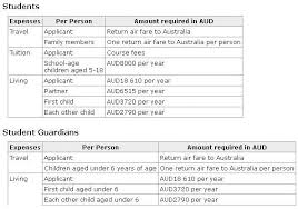 numerous visa changes from australia to kick off 1 july 2012