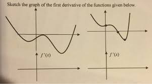 sketch the graph of the first derivative of the fu chegg com