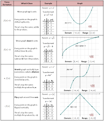 Graphing Square Root Functions Worksheet Vertical Transformations Maths Math Algebra And