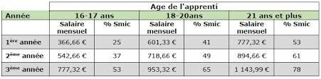grille salaire chambre agriculture rémunération des apprentis chambres d agriculture de picardie