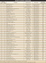 house construction company top 50 electrical contractors by year electrical construction