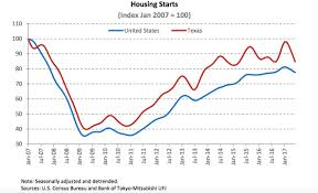 will housing markets in texas ever cool down curbed