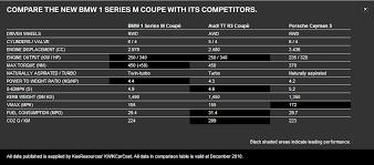 porsche cayman comparison comparison bmw 1m vs porsche cayman s and audi tt rs