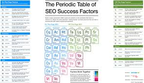 N Periodic Table How To Win At Seo In 2017 The Periodic Table Of Ranking Factors