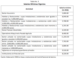 tabla de salarios en costa rica 2016 altos costos laborales en la república dominicana crees