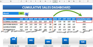 Free Excel Sales Dashboard Templates Create Sales Dashboard Free Excel Templates