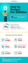 average cost of apartment average cost of utilities per month in an apartment interior
