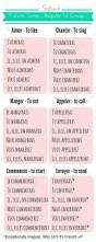 Beginner French Worksheets Best 25 French Verbs Ideas On Pinterest French Grammar French