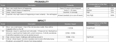 how to create a risk heatmap in excel part 2 risk management guru