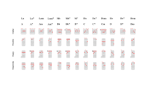 hd wallpapers printable guitar chords chart with finger numbers