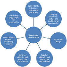 sustainability free full text sustainable manufacturing and