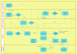 Process Map Template Excel Cross Functional Flowchart To Draw Cross Functional Process Maps