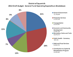 frequently asked questions budget district of squamish