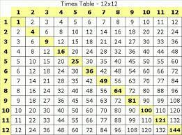 best 25 multiplication tricks ideas on pinterest 9 times table