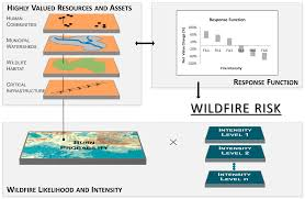 geosciences free full text getting ahead of the wildfire