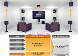 home theater speaker setup auro 3d audio surround sound format basics