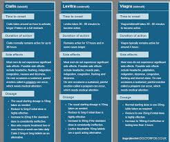 quick overview on differences between viagra cialis and levitra