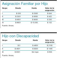 asignacin por hijos com página 12 economía las claves del aumento de asignaciones